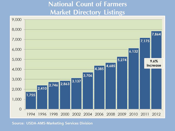 Chart of growth of Farmers Markets in the US according to the USDA